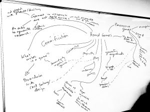 Whiteboard with mind map